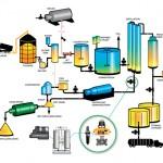 Biofuel solutions