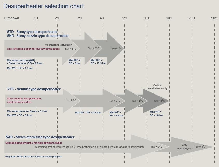 Selecting the correct desuperheater