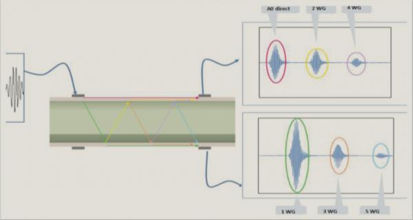 FLOWave Flowmeter SAW Technology