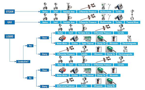 Choosing The Right Flowmeter Specifying The Correct Flow