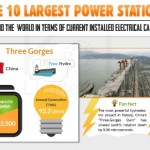 Largest Power Stations