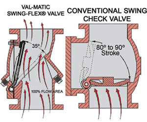 Swing-Flex compared to weight and lever check valve