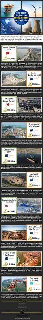 An info graphic looking at the The Most Expensive Energy Projects of the World