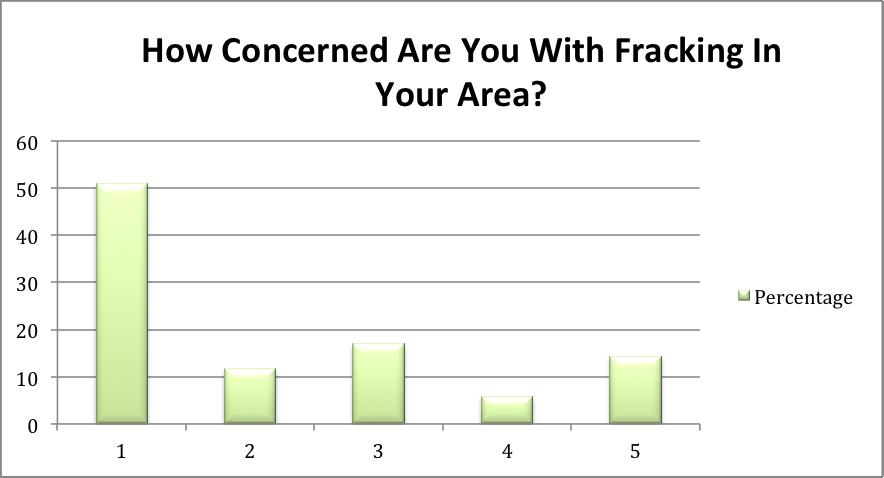 frackingchart