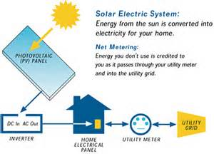 The Pros And Cons Of Solar Energy Process Industry Forum