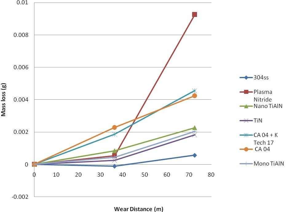 Abrasion testing graph