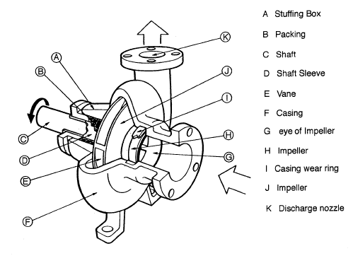 How do centrifugal pumps work?