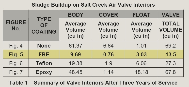 Comparions of sludge build-up across valve coatings