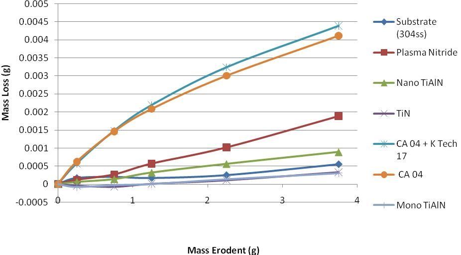 Erosion testing graph 1