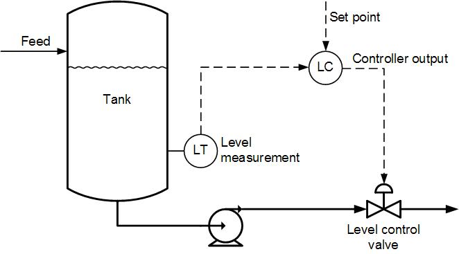 Level Control