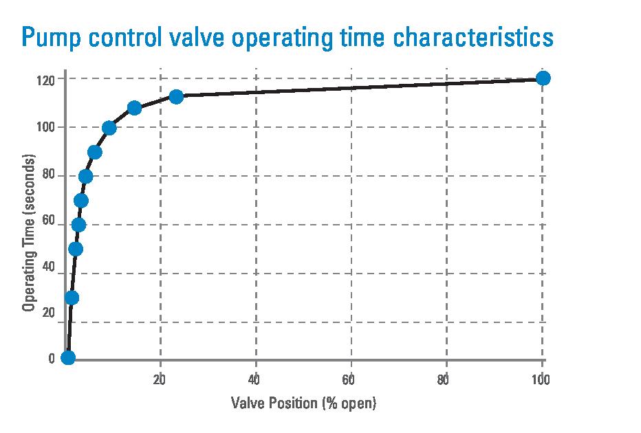Pump control operating characteristics
