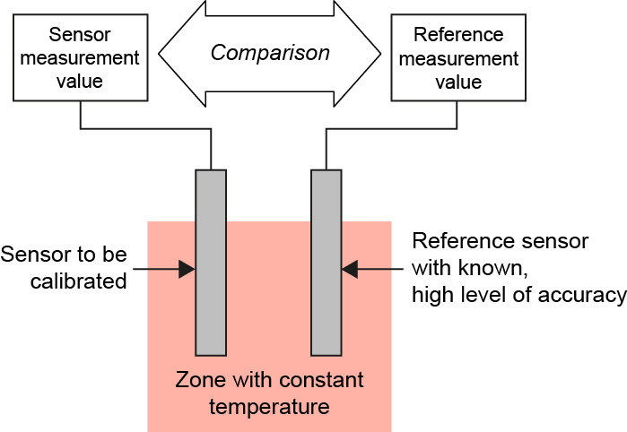 The process of instrument calibration