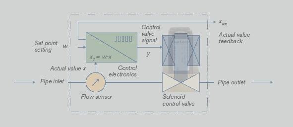 Solenoid control valves in closed control loop