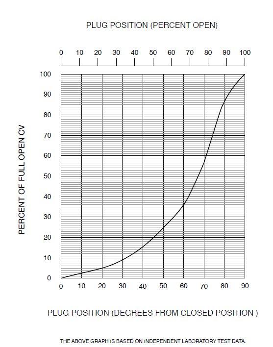 Valve cv chart