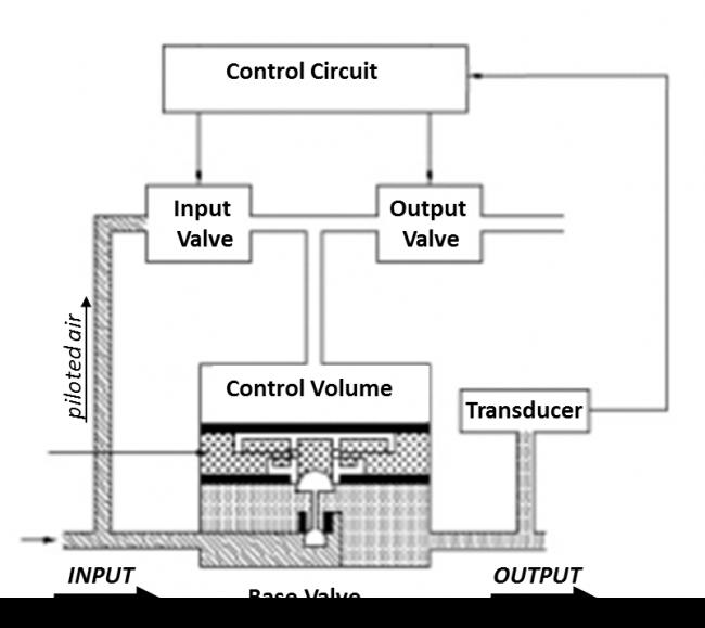 Type 422 I/P converter diagram