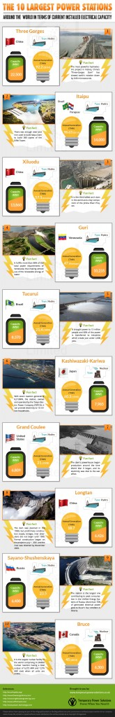 The largest power stations