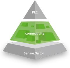 Connectivity pyramid
