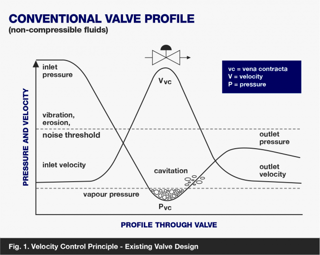Conventional valve profile