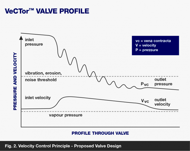 Vector valve profile