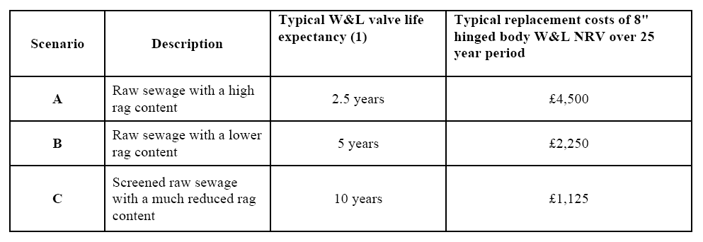 Table 3 - SwingFlex check valve
