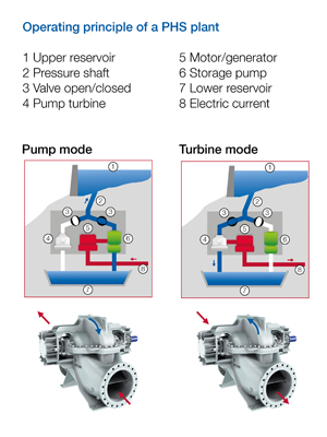 A graphic showing the difference between pump and turbine mode