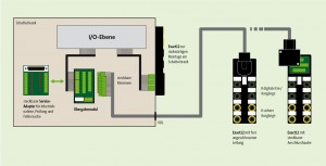 Distribution concept with transfer module in the cabinet