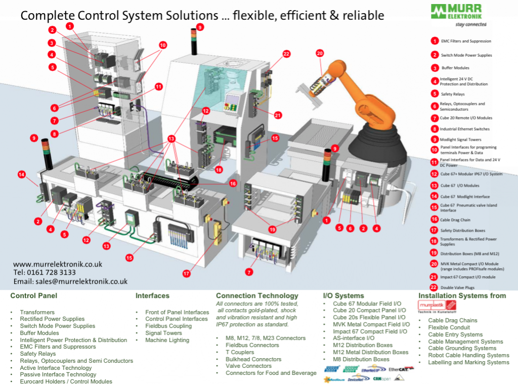 Murrelektronik control systems