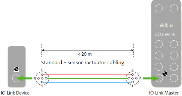 What is IO-link? - Process Industry Forum  Pin M Connector Wiring Diagram Io on din connector pinout diagram, obd2 connector wiring diagram, 4 pin connector wiring diagram, 7 wire connector wiring diagram, m12 connectors 7 pin, db9 connector wiring diagram, 6 pin connector wiring diagram, fanuc alpha series encoder diagram, deutsch connector wiring diagram, phoenix connector wiring diagram, 9 pin connector wiring diagram, m12 sensor cables diagram, 8 pin connector wiring diagram,