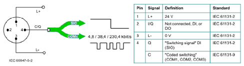 What is IO-link? - Process Industry Forum  Pin M Connector Wiring Diagram Io on phoenix connector wiring diagram, 4 pin connector wiring diagram, m12 sensor cables diagram, din connector pinout diagram, deutsch connector wiring diagram, 6 pin connector wiring diagram, fanuc alpha series encoder diagram, obd2 connector wiring diagram, db9 connector wiring diagram, 7 wire connector wiring diagram, 9 pin connector wiring diagram, 8 pin connector wiring diagram, m12 connectors 7 pin,