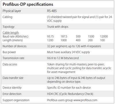 Murrelektronik Proibus specifications
