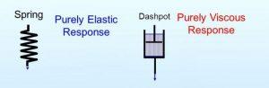 elastic response vs. viscous response
